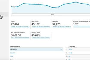 Google Analytics(アナリティクス)レポート画面