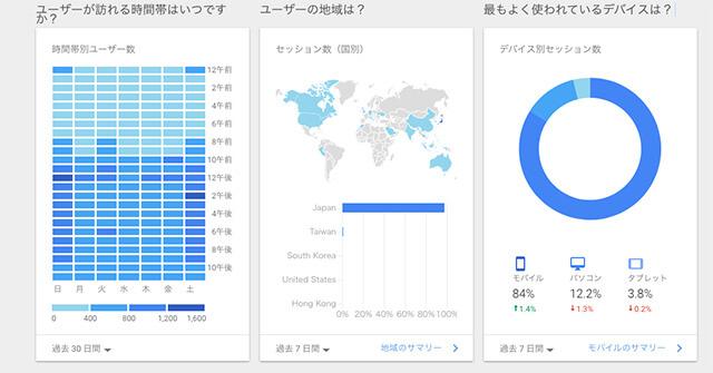 「Google アナリティクス ホーム」画面の中央あたりの『ユーザーが訪れる時間帯はいつですか?』